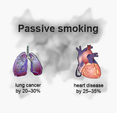 passive smoking, second hand smoke