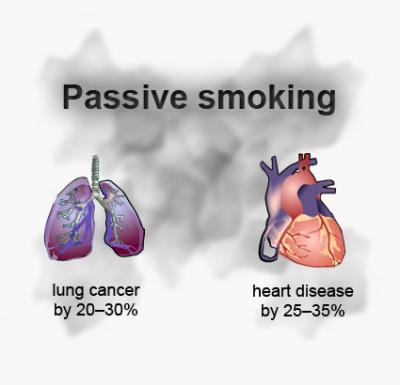 passive smoking, second hand smoke